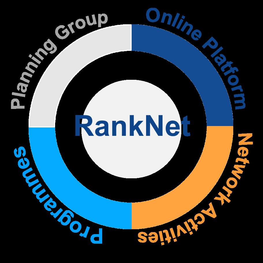 RankNet Chart